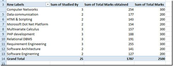 Draaitabel Excel